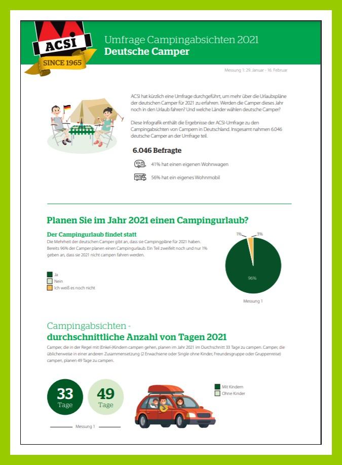 ACSI-Umfrage 2021 - Deutschland Seite 1 (Grafik: ACSI)