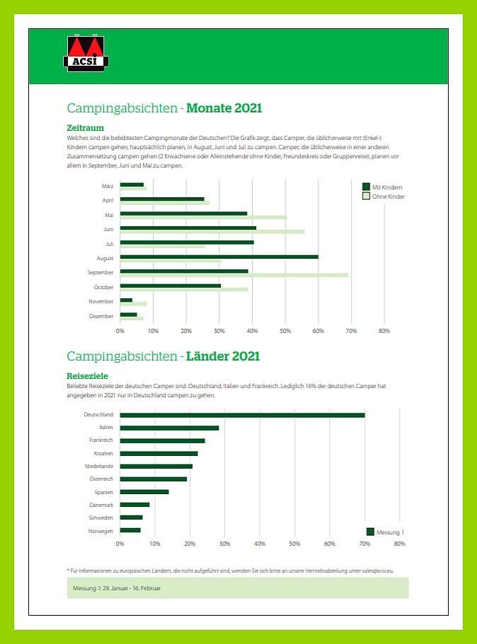 ACSI-Umfrage 2021 - Deutschland Seite 2 (Grafik: ACSI)