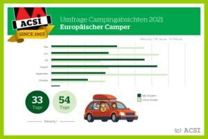 ACSI, der niederländische Camping-Spezialist für Europa kümmert sich um die Belange seiner Kunden. (Grafik: ACSI)