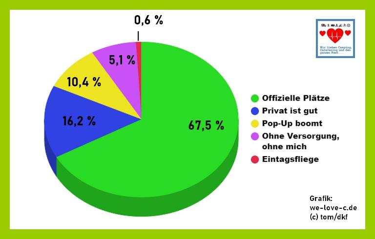 Ein Stimmungsbild und eine Momentaufnahme zeigt die Umfrage unter Campern auf Facebook. (Grafik: tom/dkf)