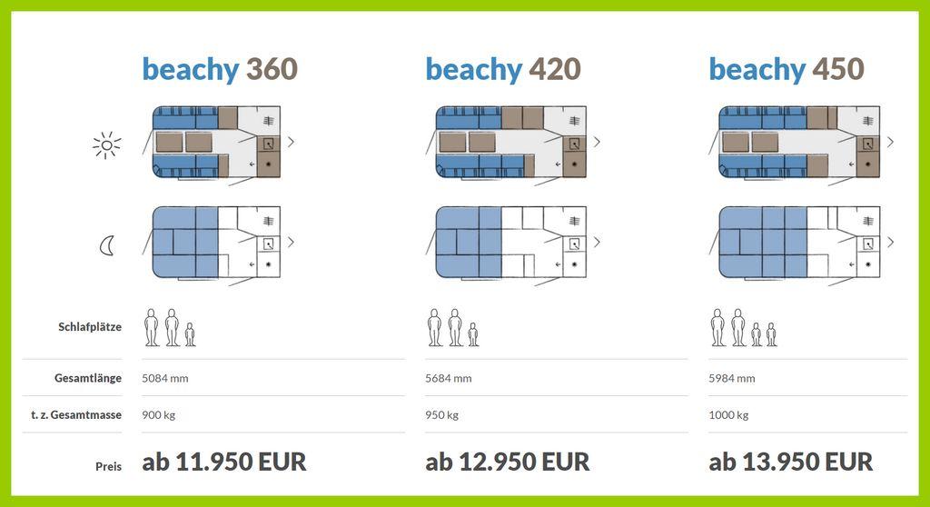 Grundrisse und Preismodelle der beachy-Serie. (Grafik: Hobby)